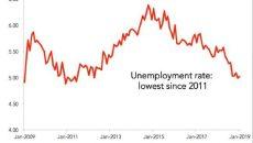 Úc: tiêu dùng dự báo sẽ giảm bất chấp những tín hiệu tốt từ thị trường lao động