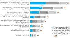 Thăm dò người dân Úc: Những tiêu chí cần thiết nhất đối với người nhập cư