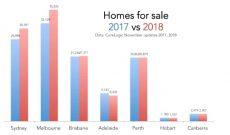 Bốn vấn đề lớn của nền kinh tế Úc năm 2019