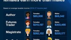 Báo cáo Chỉ số Thuế thường niên: Lao động nữ có thu nhập cao hơn đồng nghiệp nam trong 72 ngành nghề tại Úc