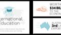 Nhiều trường đại học Úc miễn giảm yêu cầu tiếng Anh nhằm thu hút sinh viên quốc tế