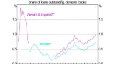 Tỷ lệ nợ đọng của các khoản cho vay mua nhà tại Úc đang tăng