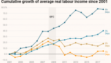 Lao động trẻ là đối tượng chịu ảnh hưởng nặng nề nhất từ suy thoái kinh tế