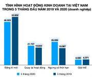 Đã có 70.000 doanh nghiệp quay trở lại hoạt động, kinh tế Việt Nam dần phục hồi