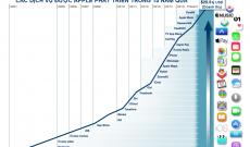 Apple thu hàng chục tỷ USD từ dịch vụ như thế nào