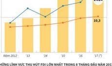 Việt Nam thu hút 23,36 tỷ USD vốn FDI trong 8 tháng